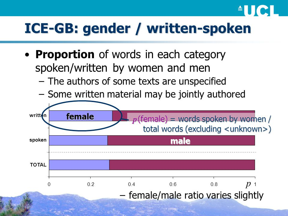 ICE-GB: gender / written-spoken Proportion of words in each category spoken/written by women and men –The authors of some texts are unspecified –Some written material may be jointly authored –female/male ratio varies slightly 00.20.40.60.81 TOTAL spoken written female male p p (female) = words spoken by women / total words (excluding )