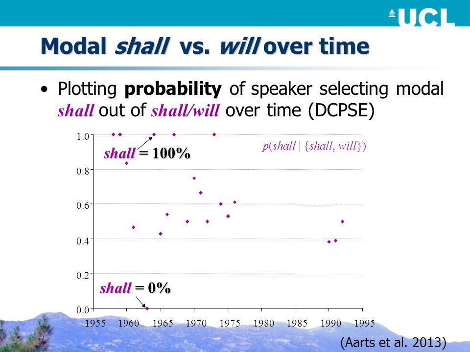 Modal shall vs.