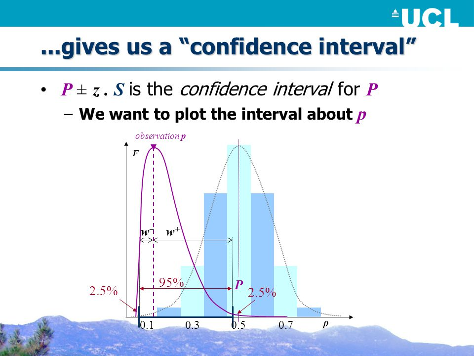 ...gives us a confidence interval P ± z.