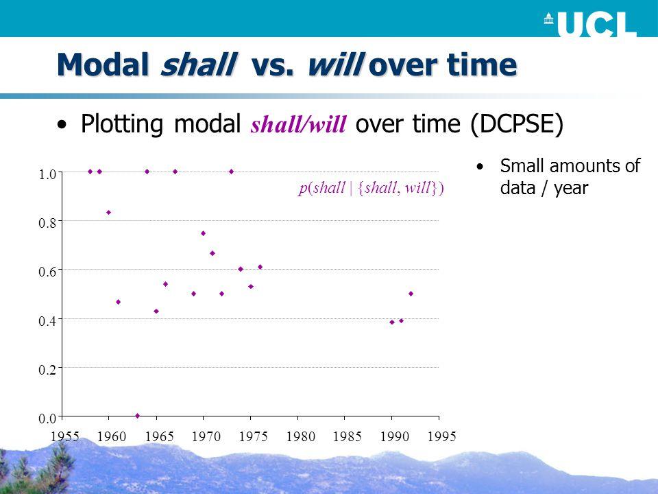0.0 0.2 0.4 0.6 0.8 1.0 1955 1960196519701975198019851990 1995 p(shall | {shall, will}) Modal shall vs.