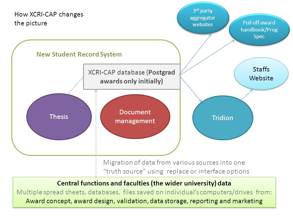 Thesis Tridion XCRI-CAP database (Postgrad awards only initially) New Student Record System 3 rd party aggregator websites Central functions and faculties (the wider university) data Multiple spread sheets, databases, files saved on individual's computers/drives from: Award concept, award design, validation, data storage, reporting and marketing Central functions and faculties (the wider university) data Multiple spread sheets, databases, files saved on individual's computers/drives from: Award concept, award design, validation, data storage, reporting and marketing Document management Migration of data from various sources into one truth source using replace or interface options Staffs Website Pull off award handbook/Prog Spec How XCRI-CAP changes the picture