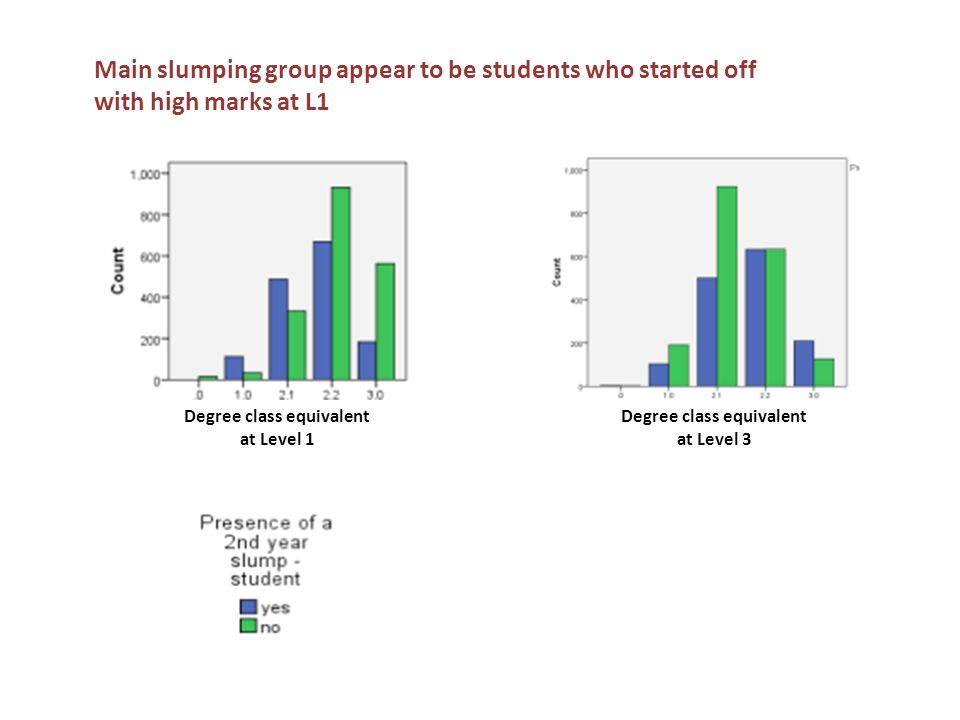 Degree class equivalent at Level 1 Degree class equivalent at Level 3 Main slumping group appear to be students who started off with high marks at L1