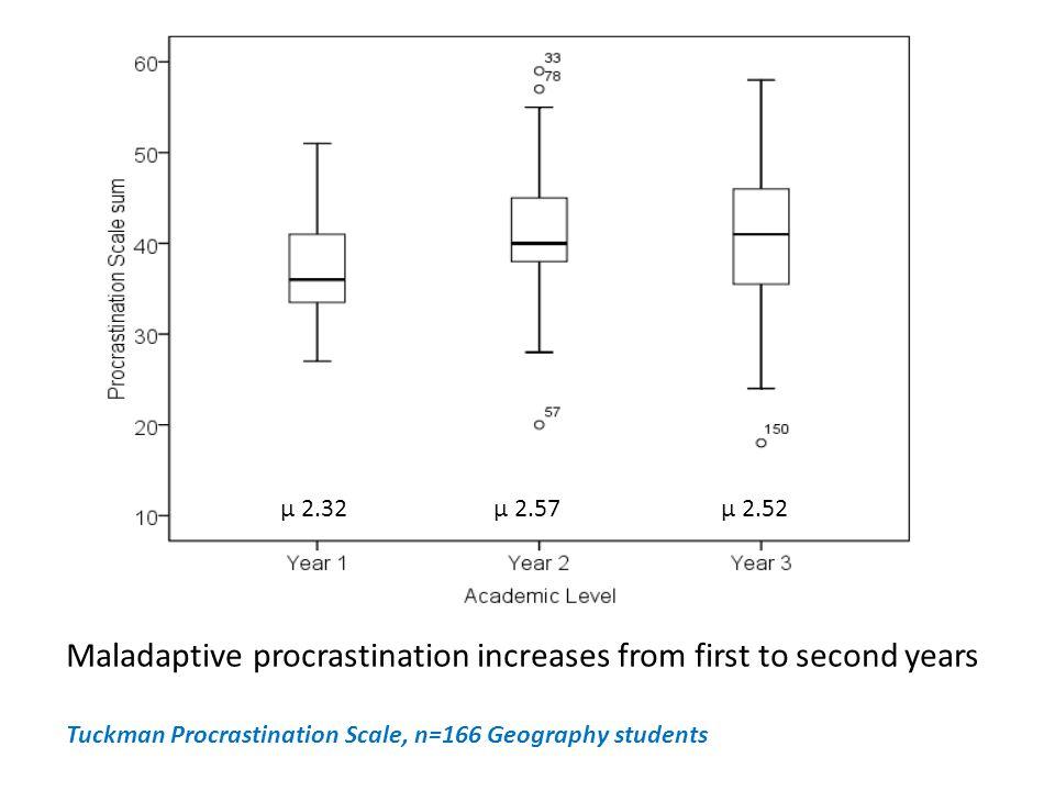 μ 2.32μ 2.52μ 2.57 Maladaptive procrastination increases from first to second years Tuckman Procrastination Scale, n=166 Geography students