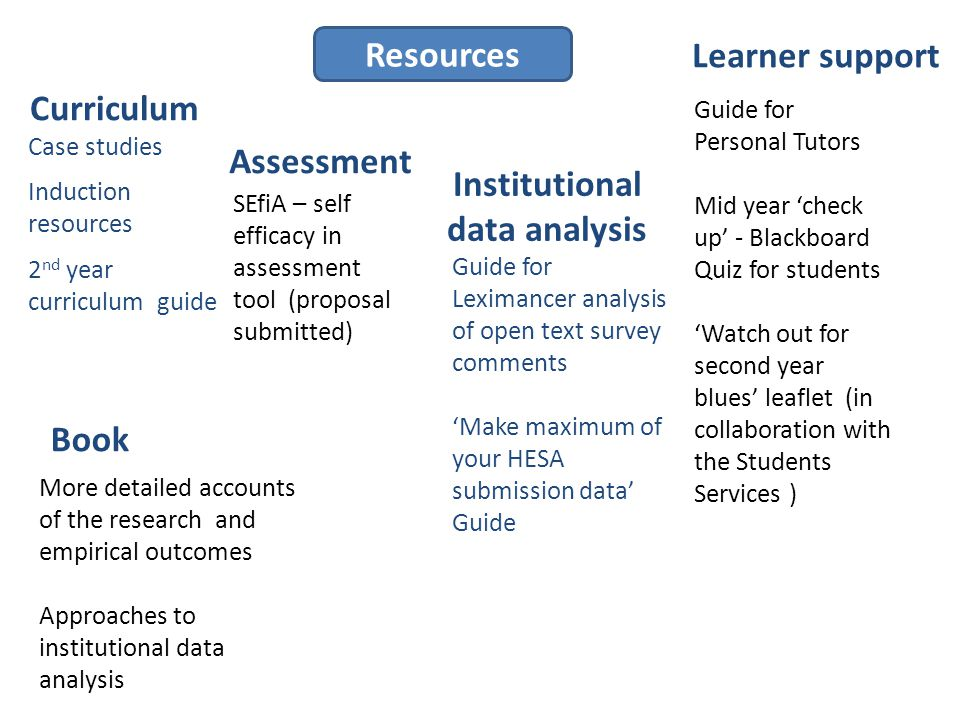 Resources Guide for Personal Tutors Mid year 'check up' - Blackboard Quiz for students 'Watch out for second year blues' leaflet (in collaboration with the Students Services ) Guide for Leximancer analysis of open text survey comments 'Make maximum of your HESA submission data' Guide Case studies Induction resources 2 nd year curriculum guide SEfiA – self efficacy in assessment tool (proposal submitted) Curriculum Learner support Book More detailed accounts of the research and empirical outcomes Approaches to institutional data analysis Institutional data analysis Assessment