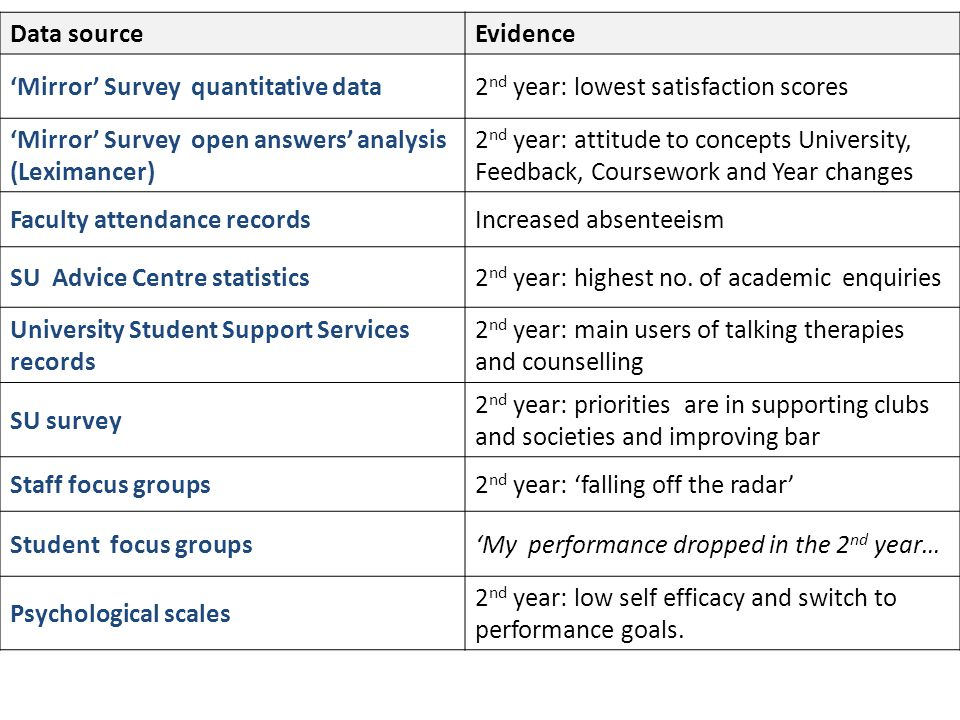Are student characteristics implicated in the Sophomore Slump? Course x level (year of study)
