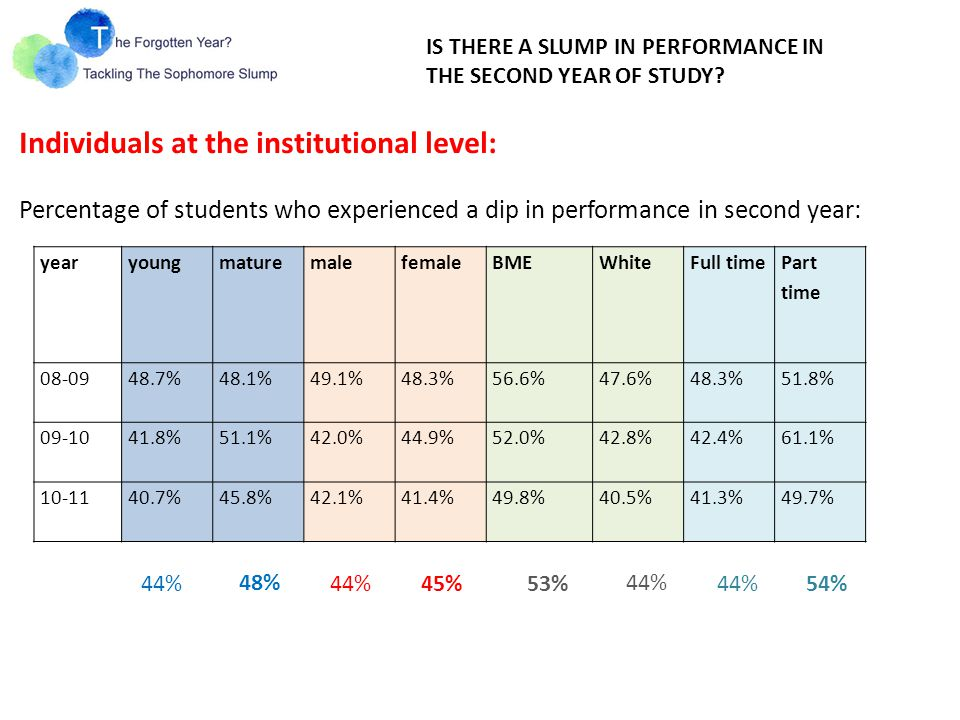 Based on 3 year worth data - between 41% and 48% of students drop their performance in the 2 nd year (University level) Good news: the slump has been decreasing year on year (down from 48.6% in 2008/09 to 41.4% in 2010/11) Not so good news: slump is 'fluid'/not fixed Students on small (less than 20) programmes are more likely to slump Between 18 and 21 large LJMU programmes demonstrate slump each year, but only 8 are consistent slumpers All subject areas are prone to slump (but its characteristics would be different in terms of depth, % of good degrees etc) Institutional picture of slump….