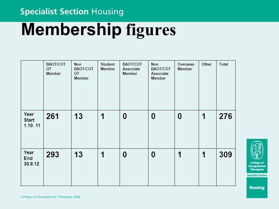 Membership figures BAOT/COT OT Member Non BAOT/COT OT Member Student Member BAOT/COT Associate Member Non BAOT/COT Associate Member Overseas Member OtherTotal Year Start 1.10.