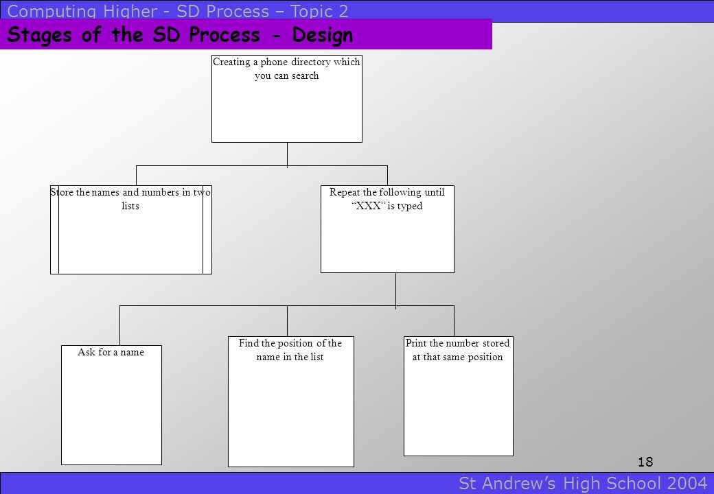 Computing Higher - SD Process – Topic 2 St Andrew's High School 2004 17 Stages of the SD Process - Design Design Method 3 - Structure diagram A struct