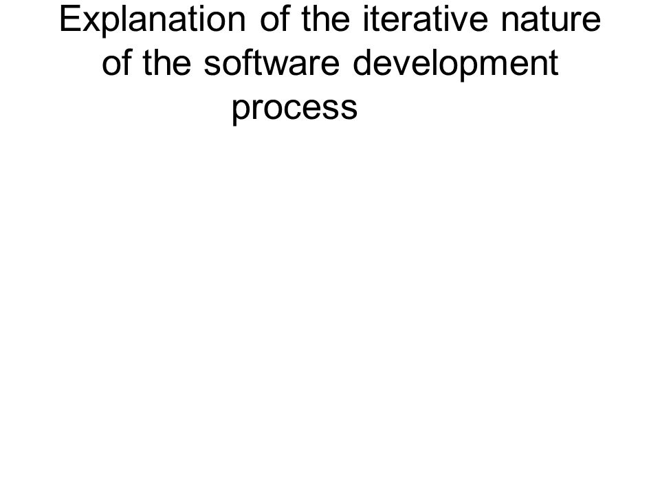 Explanation of the iterative nature of the software development process