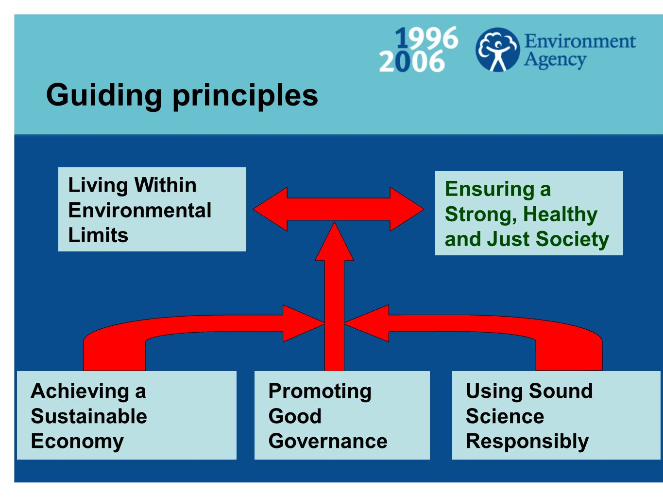 Guiding principles Living Within Environmental Limits Ensuring a Strong, Healthy and Just Society Achieving a Sustainable Economy Promoting Good Governance Using Sound Science Responsibly