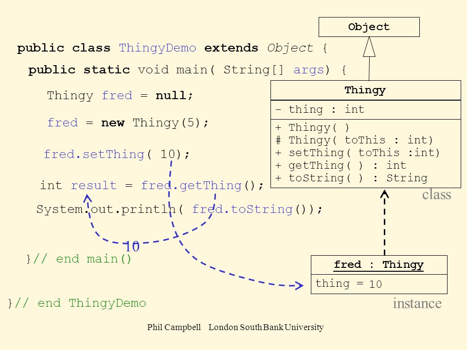 Phil Campbell London South Bank University Thingy - thing : int + Thingy( ) # Thingy( toThis : int) + setThing( toThis :int) + getThing( ) : int + toString( ) : String Object fred : Thingy thing = 5 class instance Make a demo class for a Thingy (first line) Write the start of the main method Create a Thingy reference with the name fred public class ThingyDemo extends Object { public static void main( String[] args) { Thingy fred = null; Make fred refer to a new Thingy with initial value 5 fred = new Thingy(5); Set the value in the new Thingy to 10 fred.setThing( 10); Create an int called result and give it the number from the Thingy int result = fred.getThing(); Display the Thingy to the screenSystem.out.println( fred.toString()); }// end main() }// end ThingyDemo 10