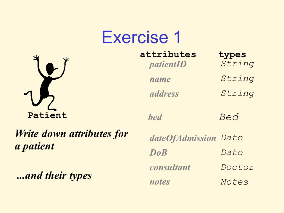 Exercise 1 Patient Write down attributes for a patient attributes patientID name address bedNumber ward dateOfAdmission DoB consultant notes types Str