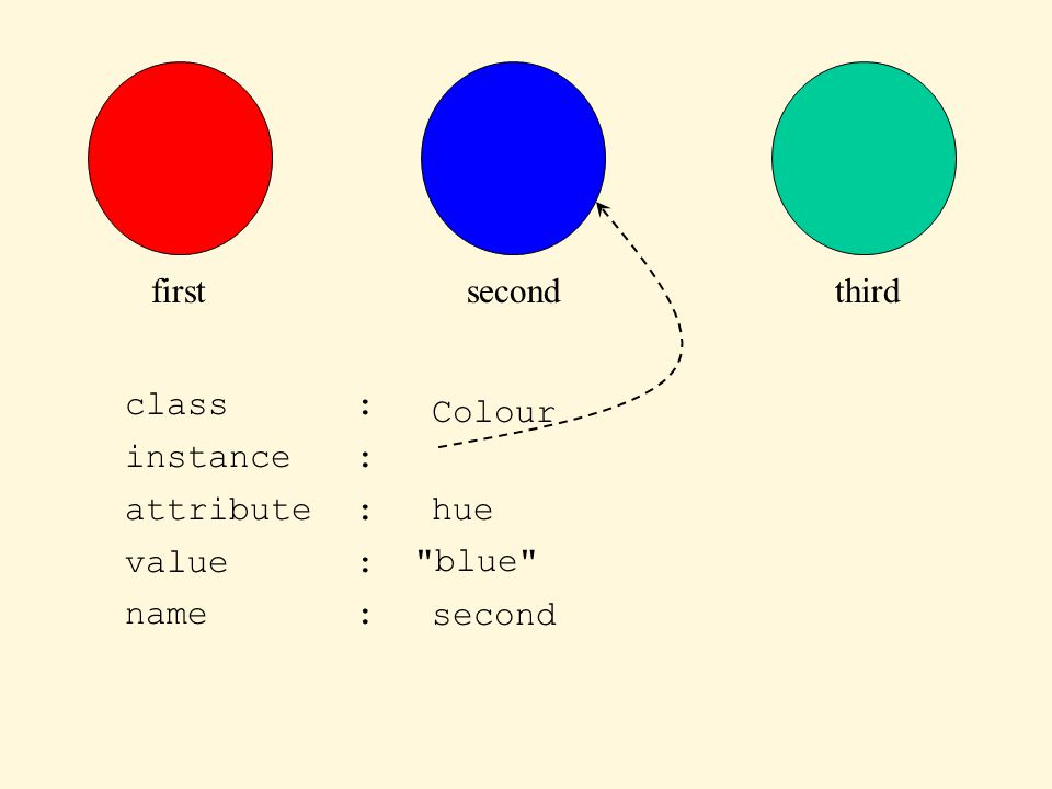 firstsecondthird class : attribute : value : instance : Colour hue blue name :second