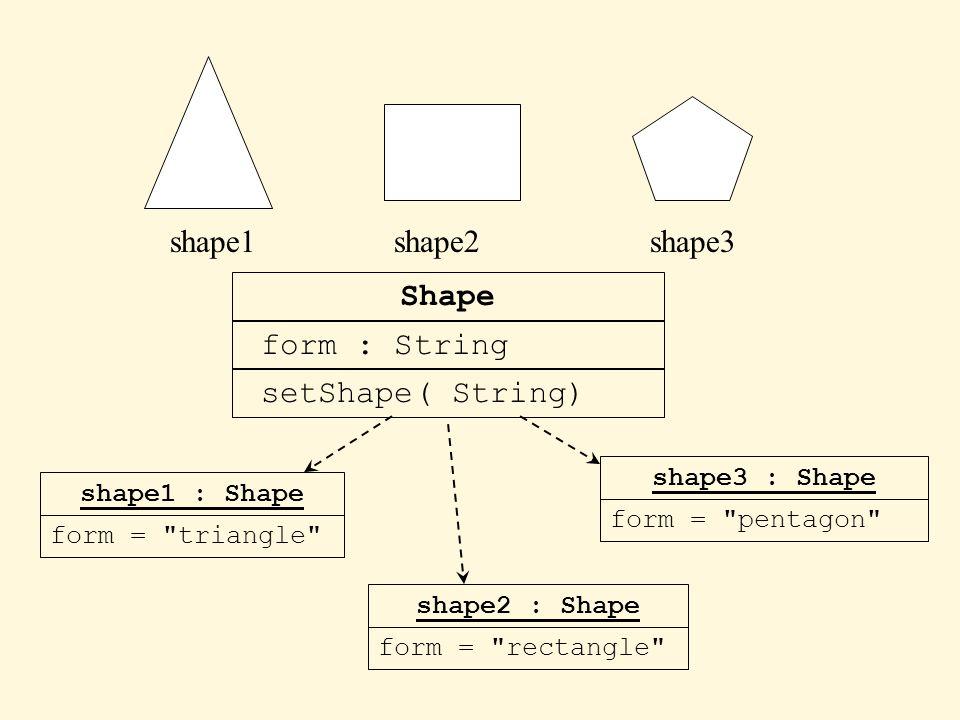 shape1shape2shape3 Shape form : String setShape( String) shape1 : Shape form = triangle shape2 : Shape form = rectangle shape3 : Shape form = pentagon