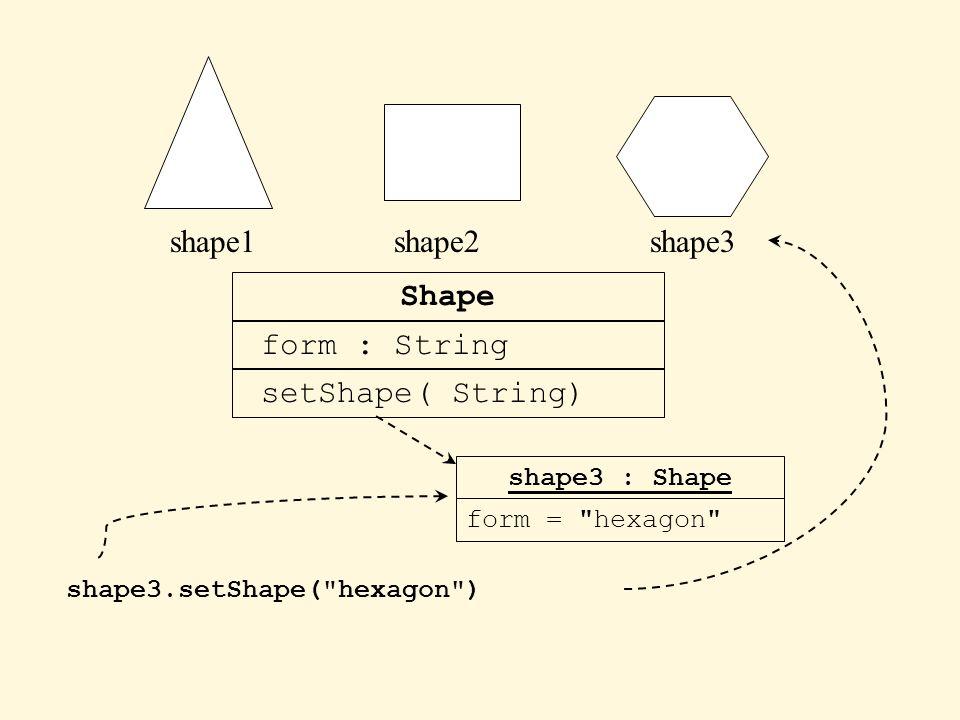 shape1shape2shape3 Shape form : String setShape( String) shape3 : Shape form = pentagon shape3.setShape( hexagon ) form = hexagon