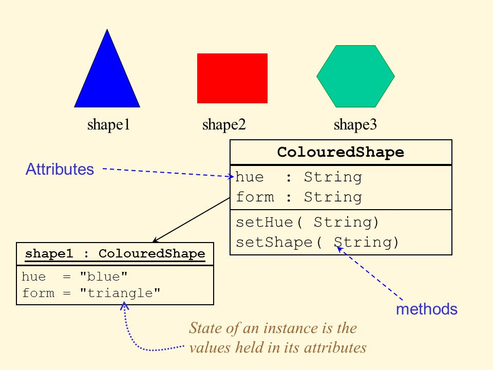 shape1shape2shape3 ColouredShape hue : String form : String setHue( String) setShape( String) shape1 : ColouredShape hue = blue form = triangle Attributes methods State of an instance is the values held in its attributes