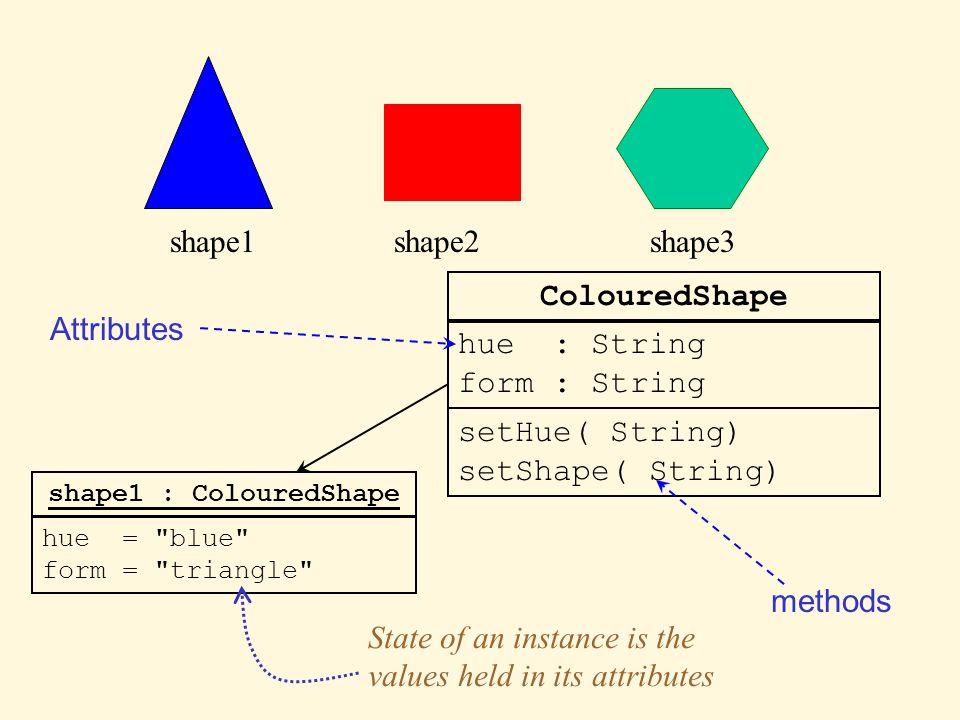 shape1shape2shape3 ColouredShape hue : String form : String setHue( String) setShape( String) shape1 : ColouredShape hue =