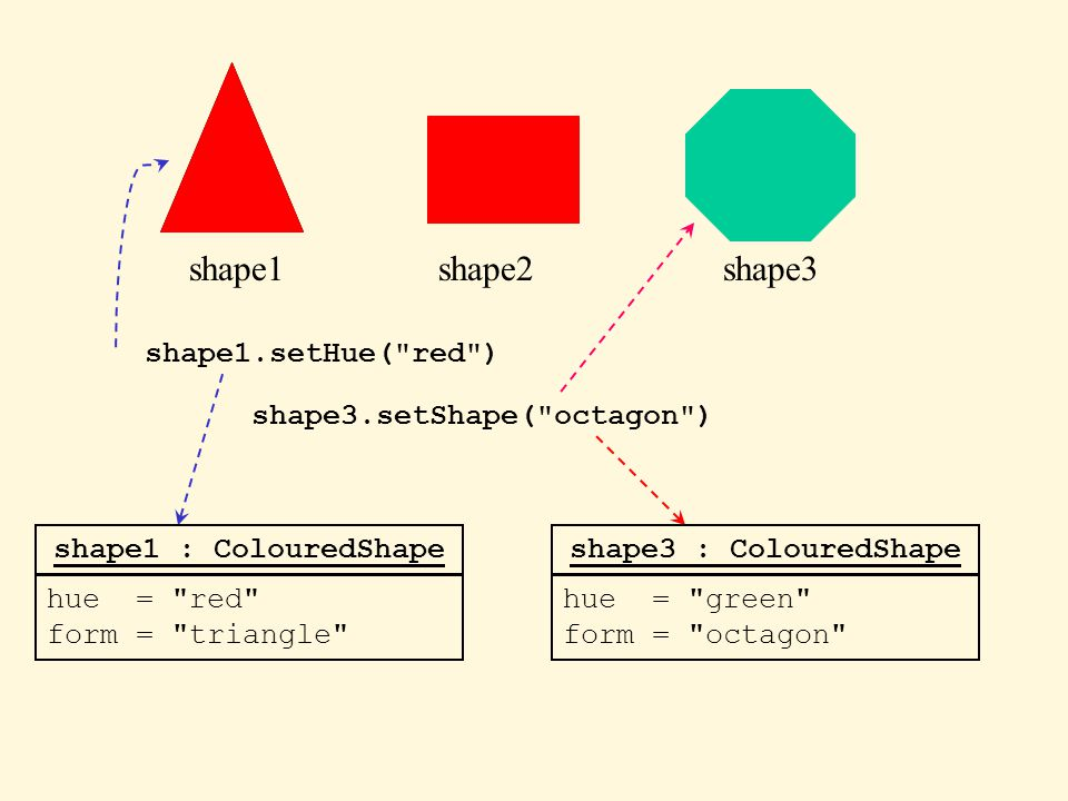 shape1shape2shape3 shape1 : ColouredShape hue = blue form = triangle shape3 : ColouredShape hue = green form = hexagon shape1.setHue( red ) shape1 : ColouredShape hue = red form = triangle shape3.setShape( octagon ) shape3 : ColouredShape hue = green form = octagon