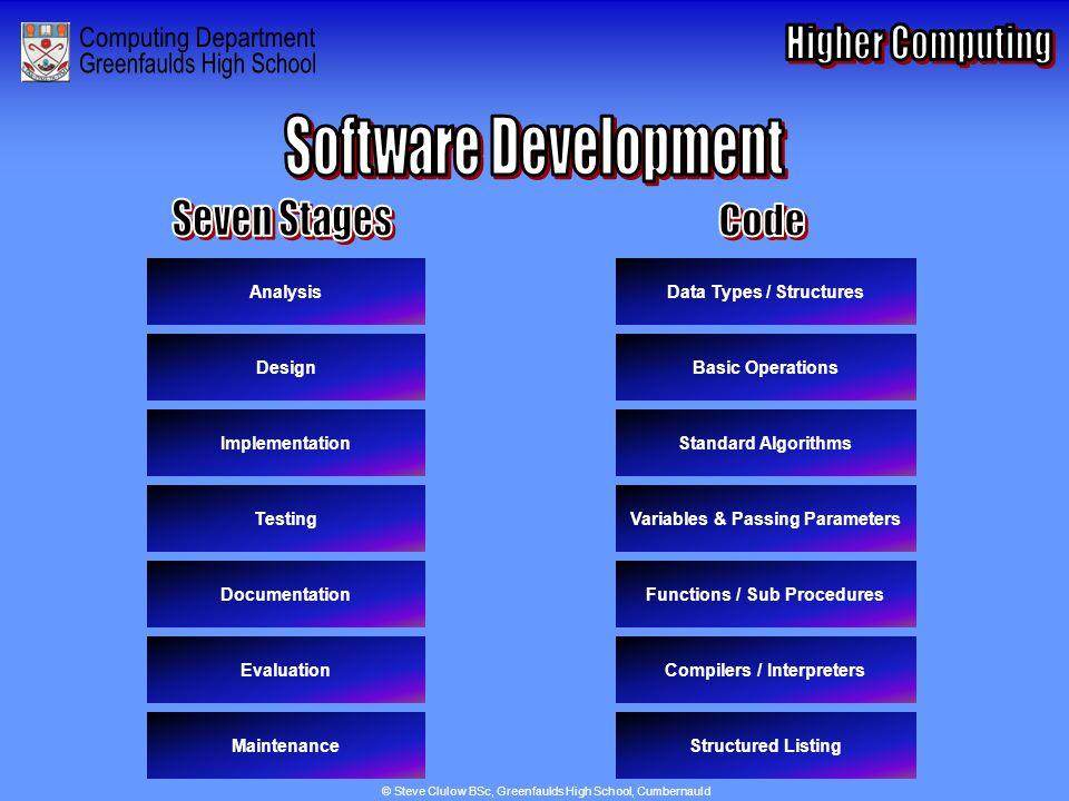 Index for Software Development Analysis Design Implementation Testing Documentation Evaluation Maintenance Data Types / Structures Basic Operations St