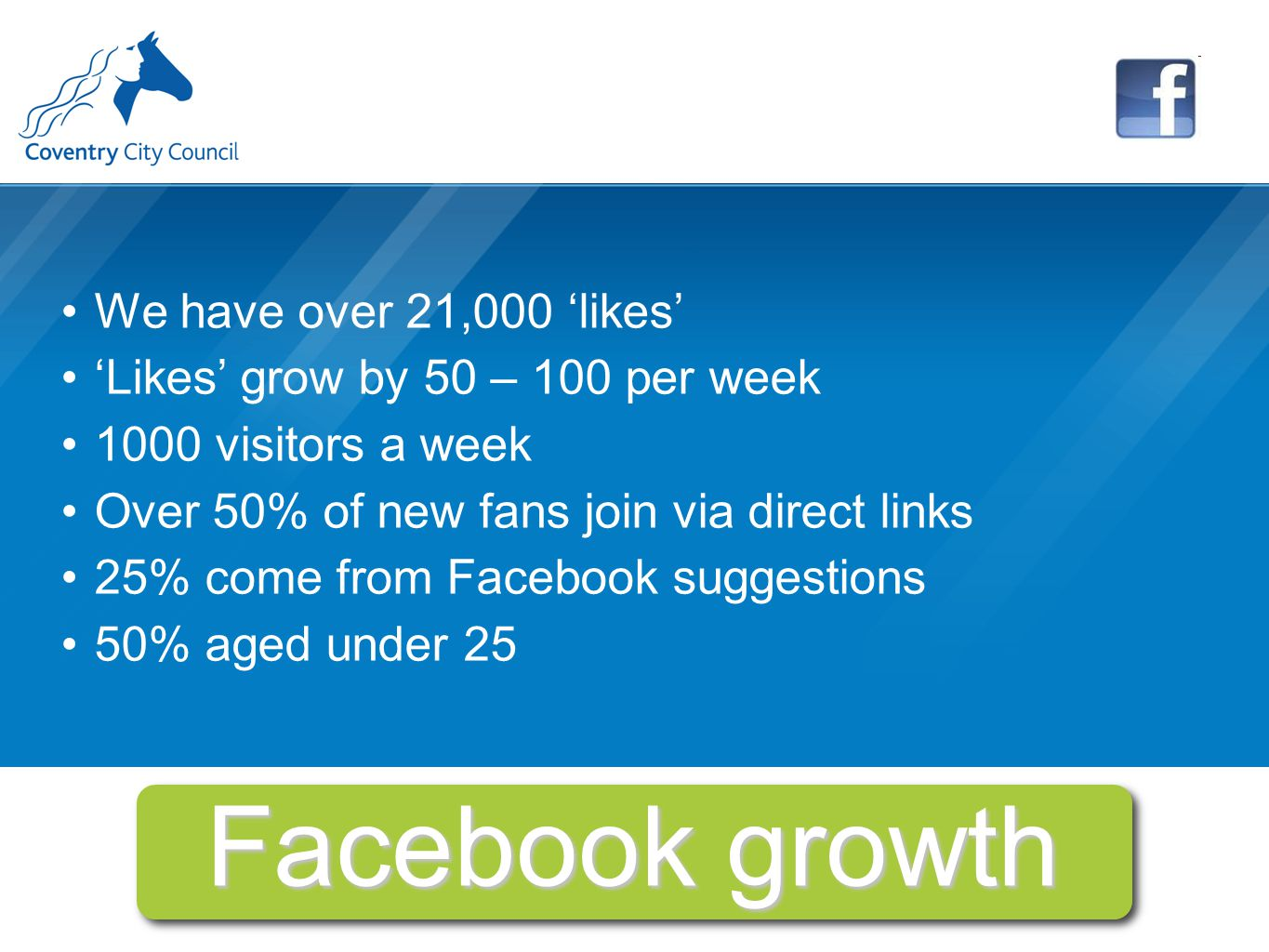 Facebook growth We have over 21,000 'likes' 'Likes' grow by 50 – 100 per week 1000 visitors a week Over 50% of new fans join via direct links 25% come from Facebook suggestions 50% aged under 25