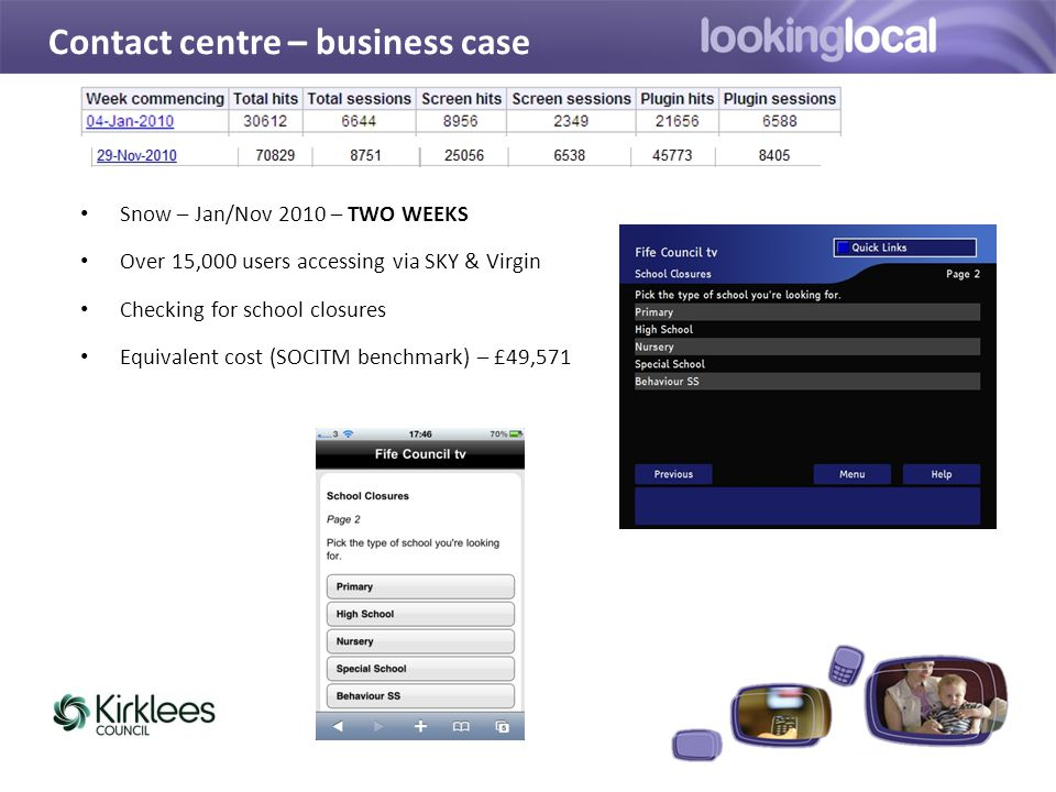 Contact centre – business case Snow – Jan/Nov 2010 – TWO WEEKS Over 15,000 users accessing via SKY & Virgin Checking for school closures Equivalent cost (SOCITM benchmark) – £49,571