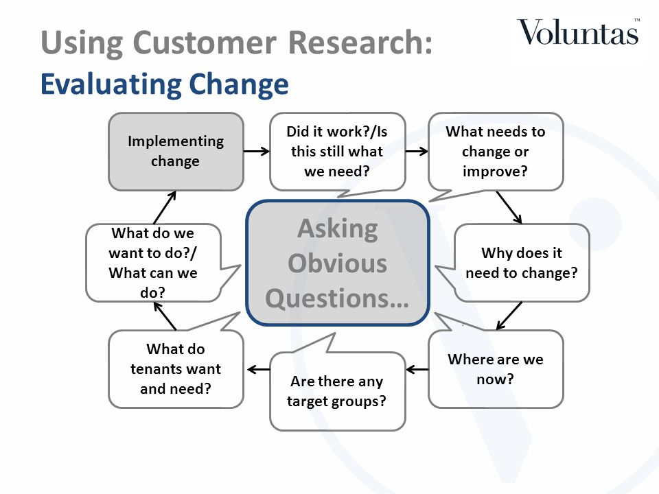 Using Customer Research: 'What needs to change.Why.