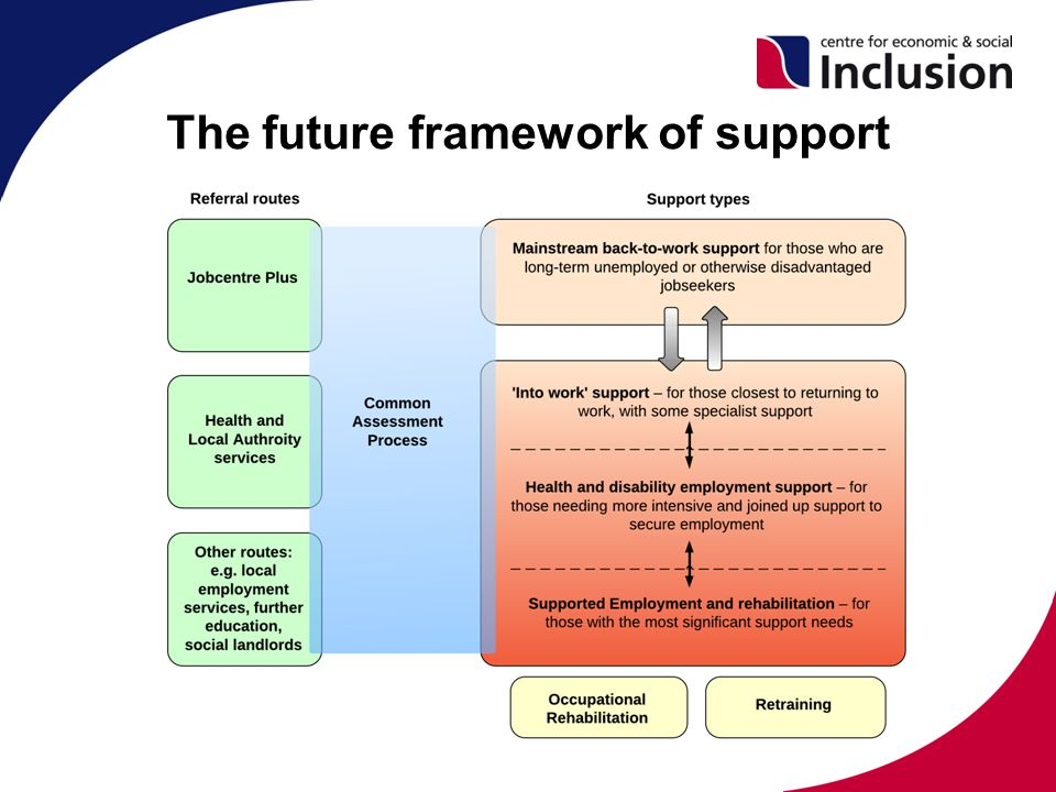 The future framework of support
