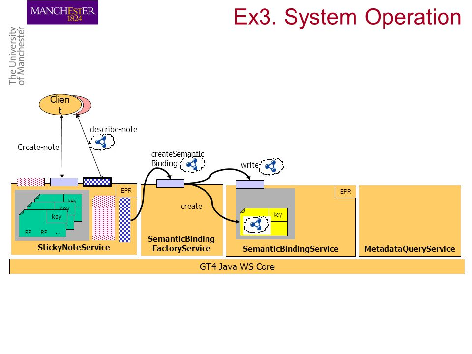 Ex3. System Operation GT4 Java WS Core StickyNoteService EPR RP RP...