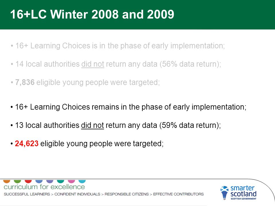 16+LC Winter 2008 and 2009 16+ Learning Choices is in the phase of early implementation; 14 local authorities did not return any data (56% data return); 7,836 eligible young people were targeted; 16+ Learning Choices remains in the phase of early implementation; 13 local authorities did not return any data (59% data return); 24,623 eligible young people were targeted;