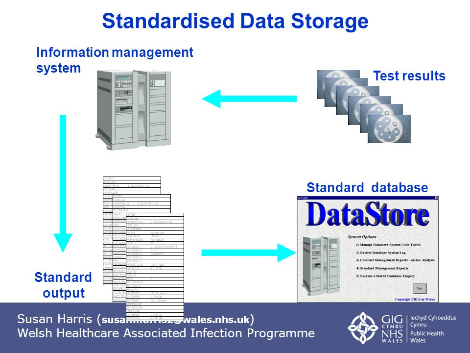 Susan Harris ( susan.harris2@wales.nhs.uk ) Welsh Healthcare Associated Infection Programme Standard output Standardised Data Storage Test results Standard database Information management system