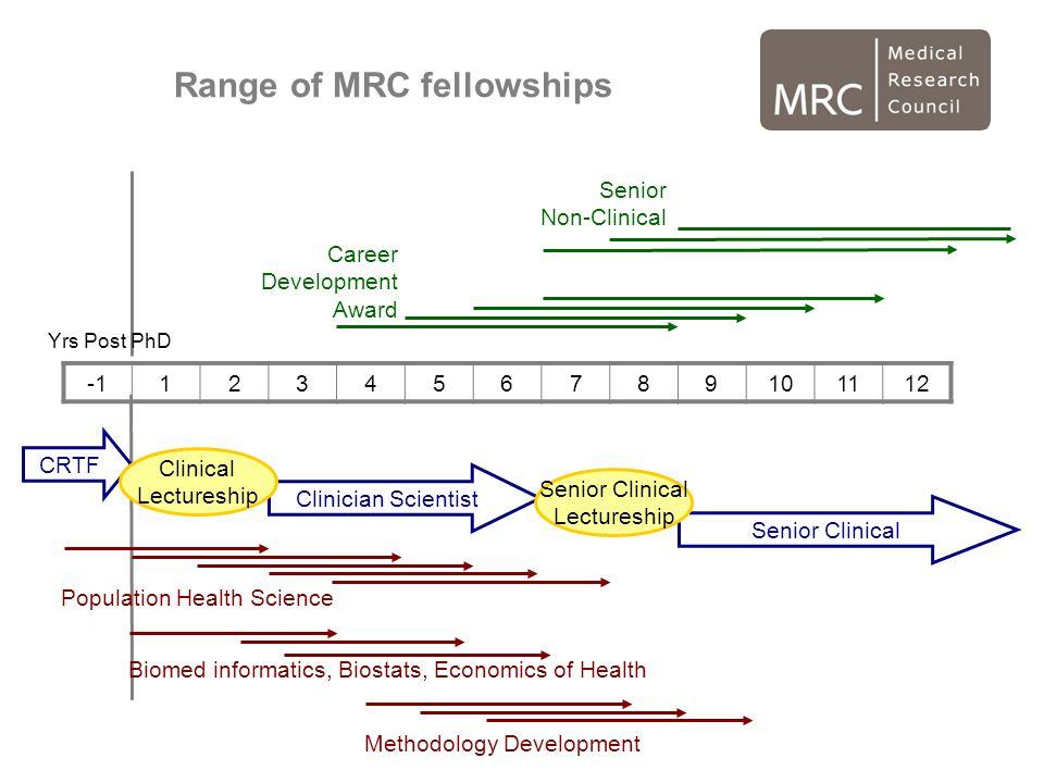 Methodology Development Range of MRC fellowships 123456789101112 Career Development Award Senior Non-Clinical CRTF Clinician Scientist Senior Clinical