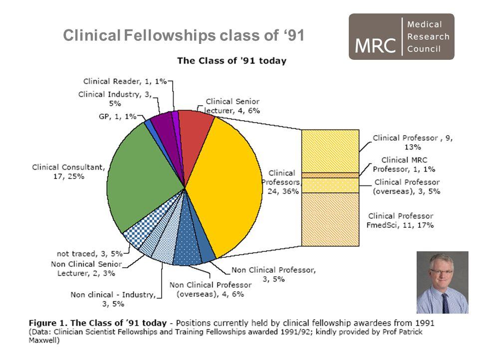 Clinical Fellowships class of '91