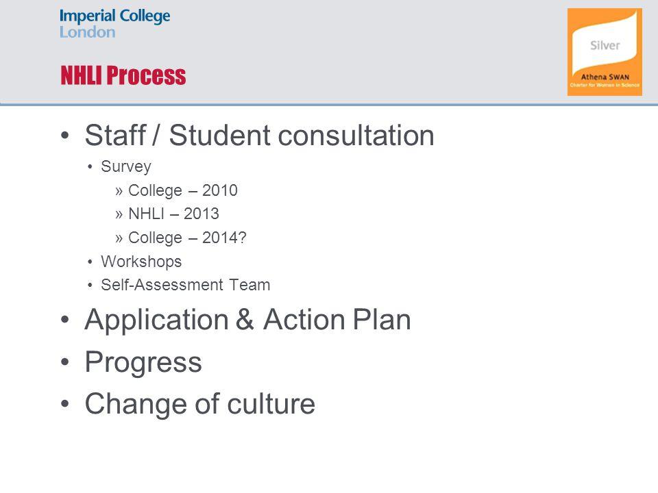 NHLI Process Staff / Student consultation Survey »College – 2010 »NHLI – 2013 »College – 2014.