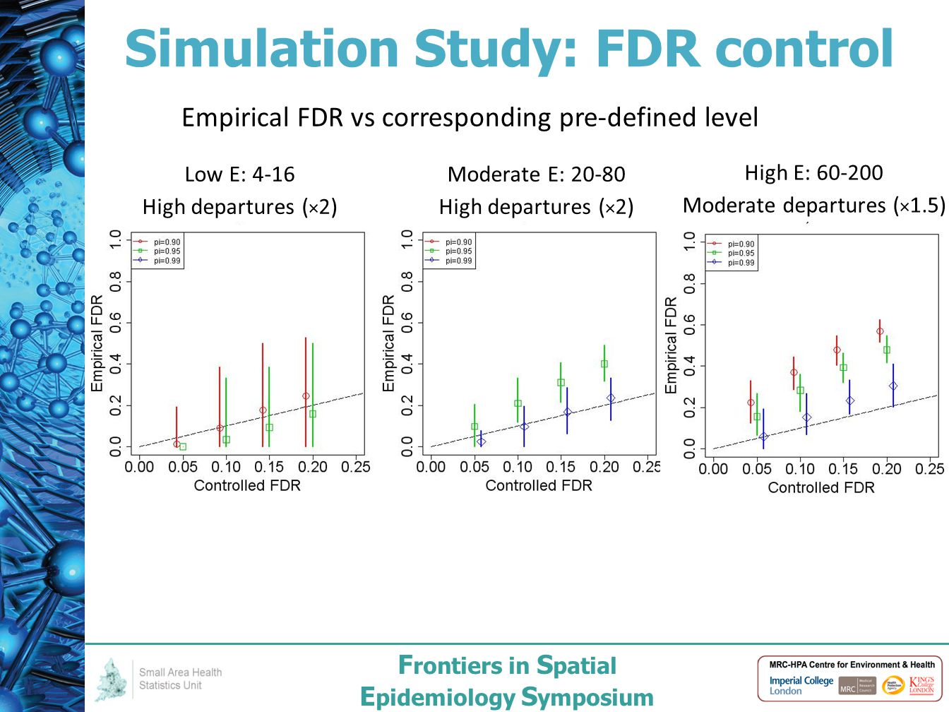 F rontiers in S patial E pidemiology S ymposium Simulation Study: FDR control Empirical FDR vs corresponding pre-defined level Low E: 4-16 High departures ( × 2) Moderate E: 20-80 High departures ( × 2) High E: 60-200 Moderate departures ( × 1.5)