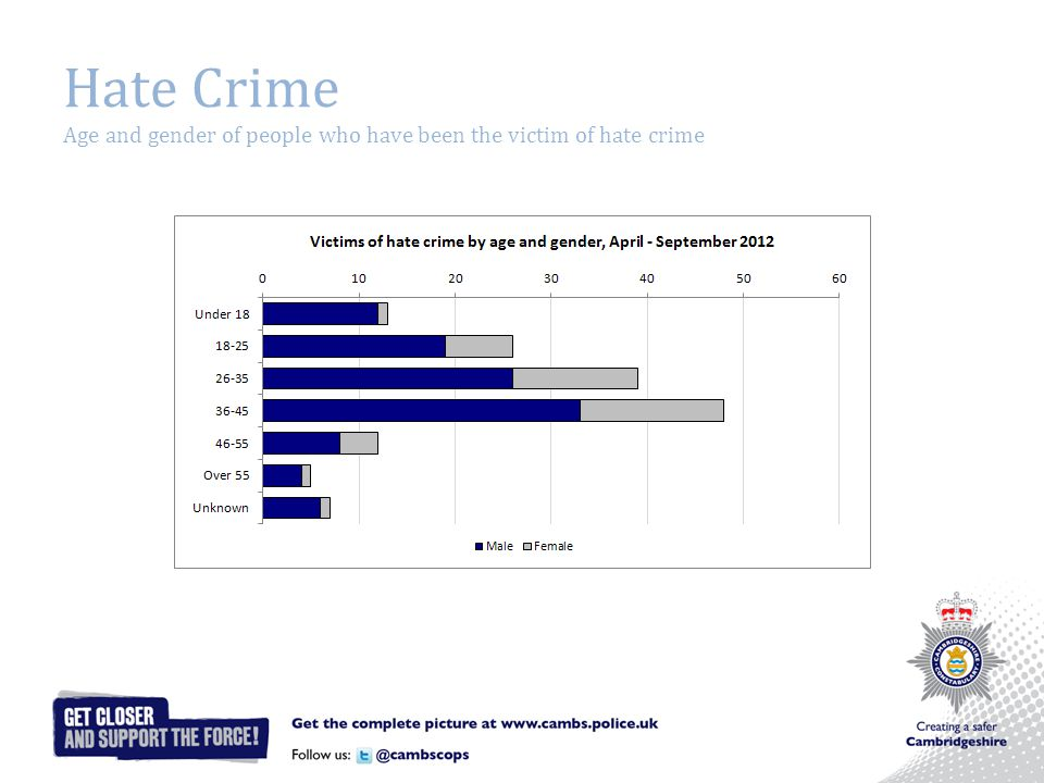 Hate Crime Age and gender of people who have been the victim of hate crime