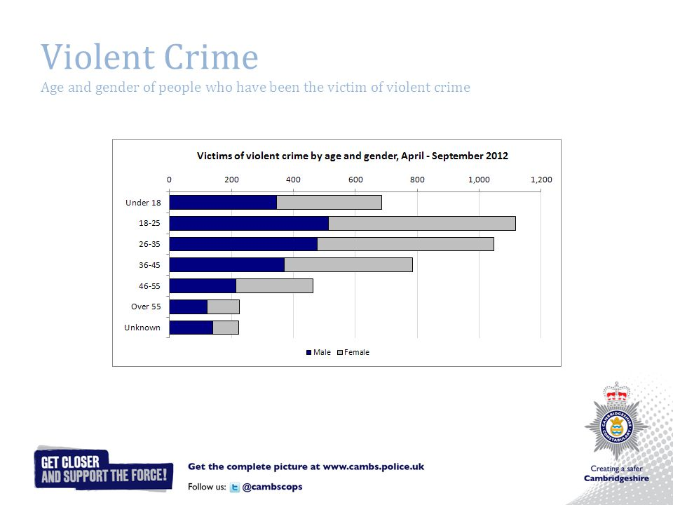 Violent Crime Age and gender of people who have been the victim of violent crime