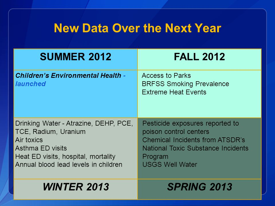 New Data Over the Next Year SUMMER 2012FALL 2012 Children's Environmental Health - launched Access to Parks BRFSS Smoking Prevalence Extreme Heat Even