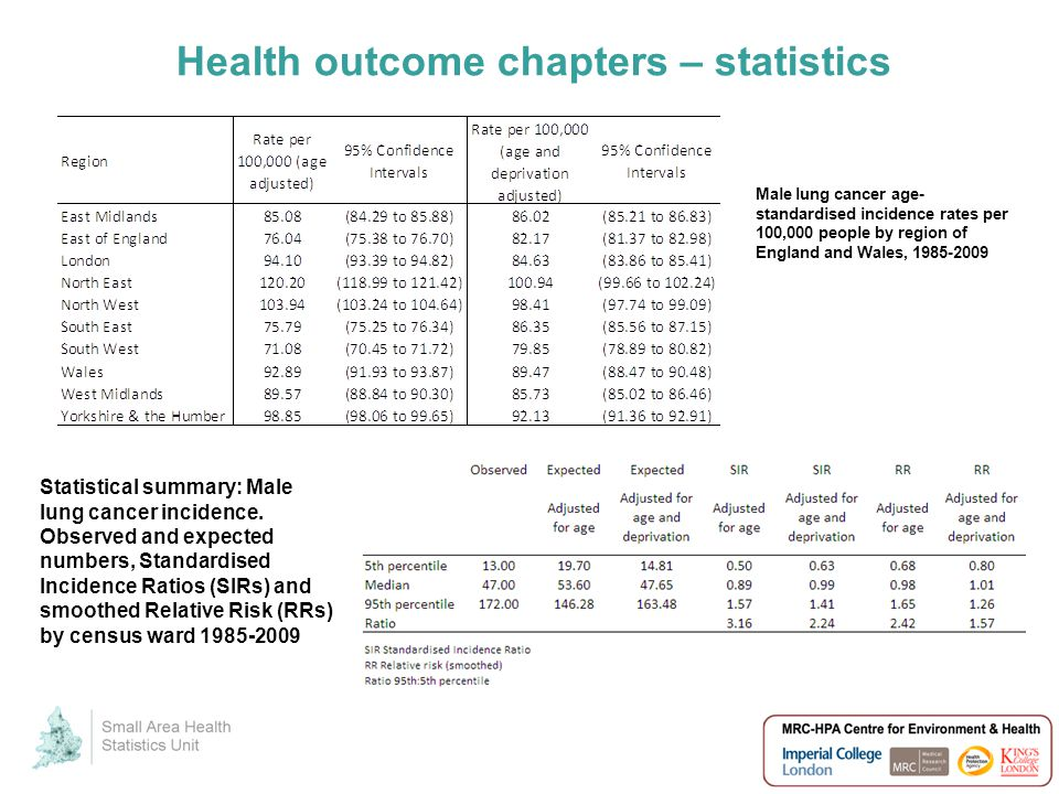 Health outcome chapters – statistics Male lung cancer age- standardised incidence rates per 100,000 people by region of England and Wales, 1985-2009 Statistical summary: Male lung cancer incidence.