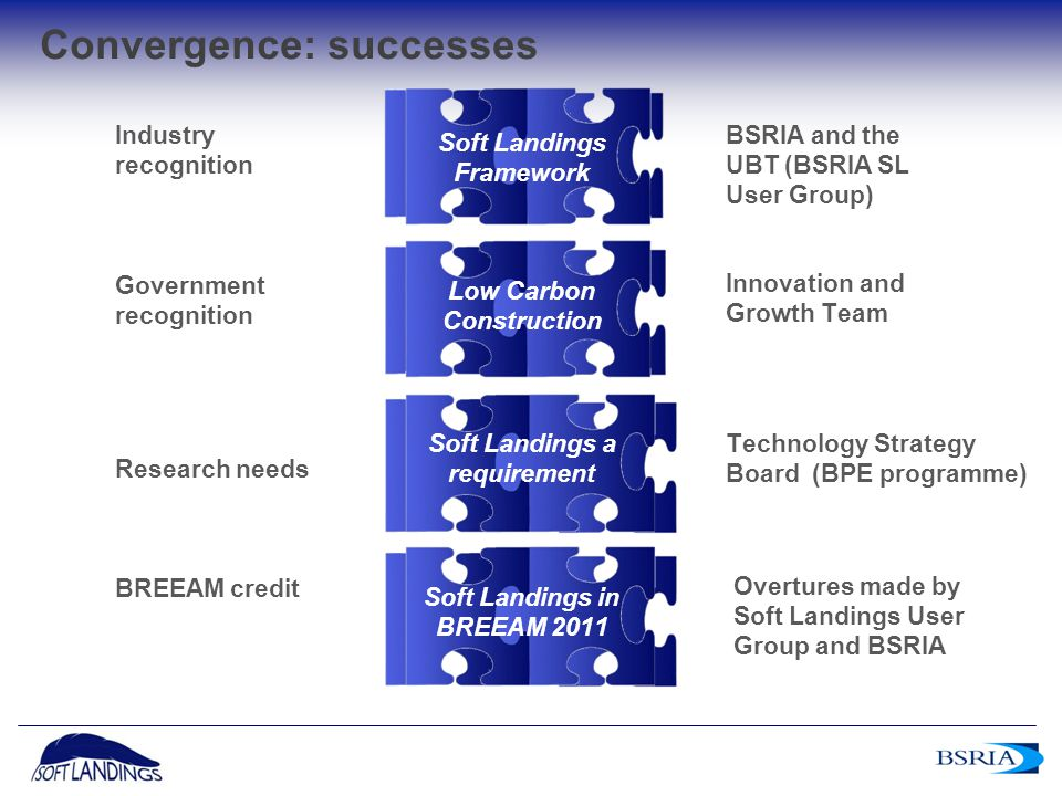 13 Government recognition Convergence: successes Innovation and Growth Team Research needs Technology Strategy Board (BPE programme) Low Carbon Constr
