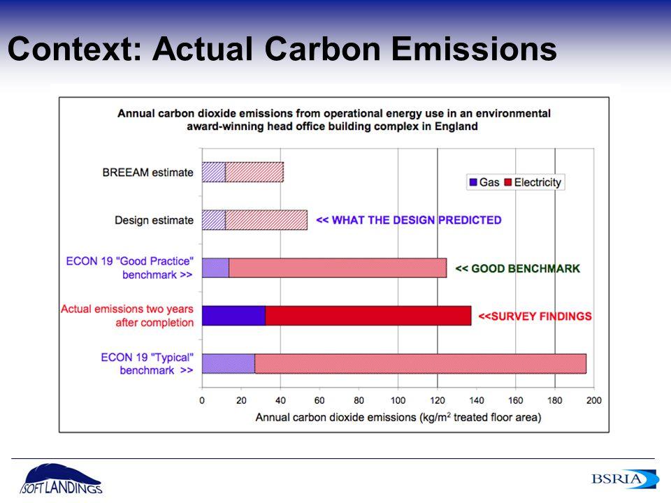 5 Context: Actual Carbon Emissions