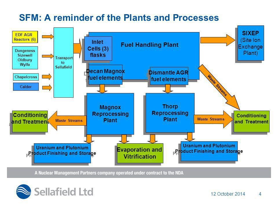 12 October 20144 SFM: A reminder of the Plants and Processes Thorp Reprocessing Plant Thorp Reprocessing Plant Magnox Reprocessing Plant Magnox Reproc