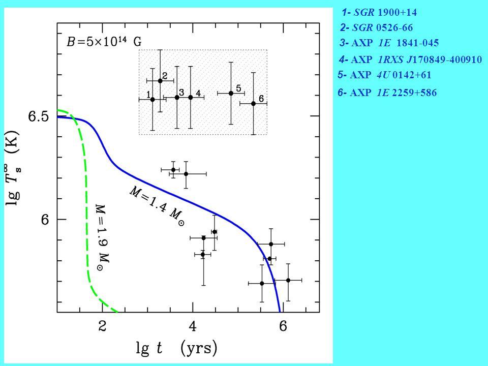 H H0H0 3. Model of heating: at i ii iii iv