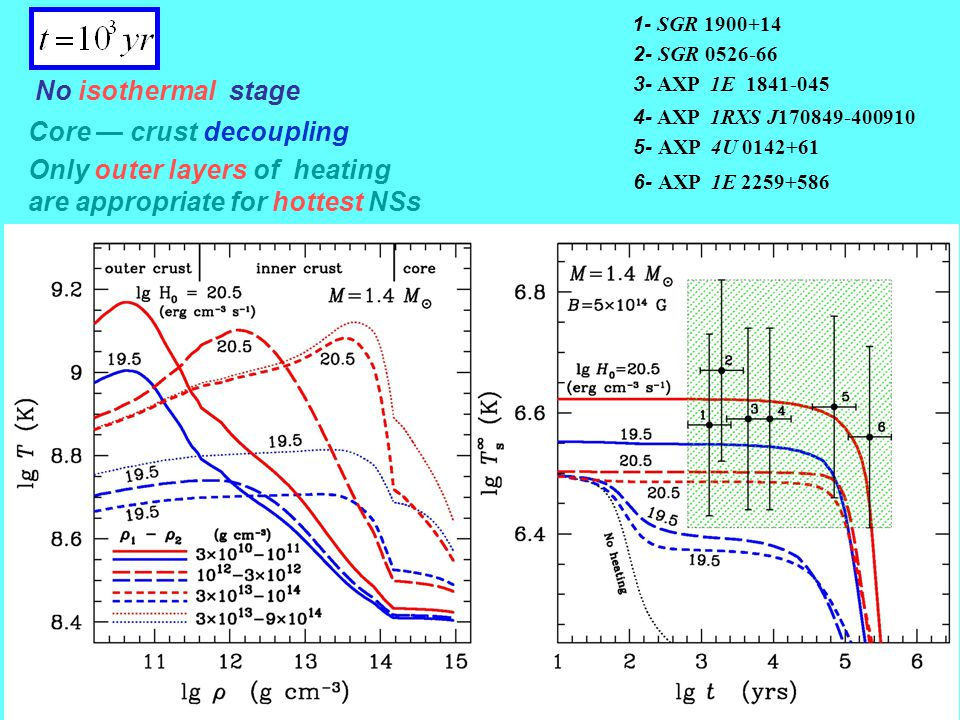 No isothermal stage Core — crust decoupling 1- SGR 1900+14 2- SGR 0526-66 3- AXP 1E 1841-045 4- AXP 1RXS J170849-400910 5- AXP 4U 0142+61 6- AXP 1E 2259+586 Only outer layers of heating are appropriate for hottest NSs