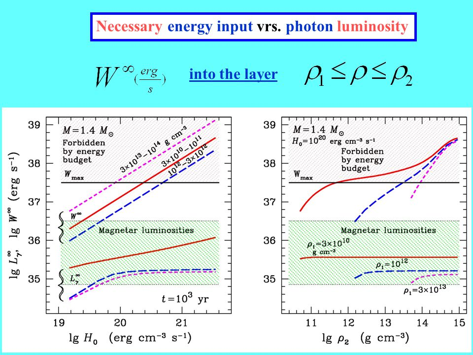 Necessary energy input vrs. photon luminosity into the layer