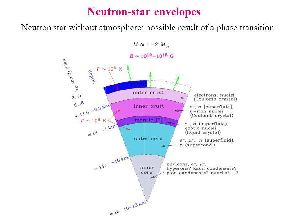 Neutron star without atmosphere: possible result of a phase transition Neutron-star envelopes