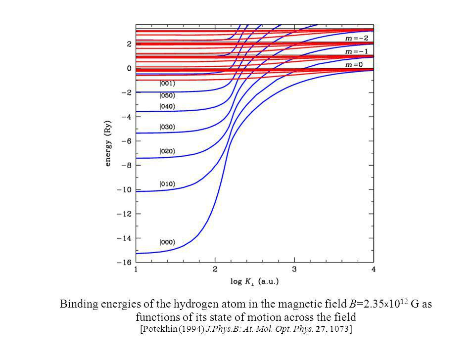 Binding energies of the hydrogen atom in the magnetic field B=2.35 x 10 12 G as functions of its state of motion across the field [Potekhin (1994) J.Phys.B: At.