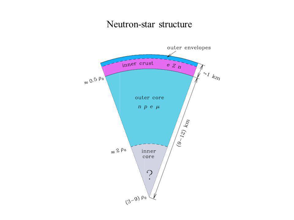 Neutron-star structure