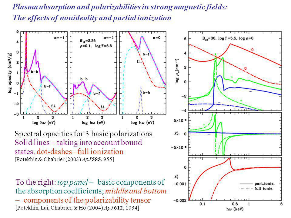 Plasma absorption and polarizabilities in strong magnetic fields: The effects of nonideality and partial ionization To the right: top panel – basic components of the absorption coefficients; middle and bottom – components of the polarizability tensor [Potekhin, Lai, Chabrier, & Ho (2004) ApJ 612, 1034] Spectral opacities for 3 basic polarizations.