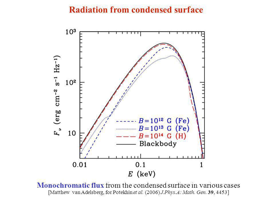 Monochromatic flux from the condensed surface in various cases [Matthew van Adelsberg, for Potekhin et al.