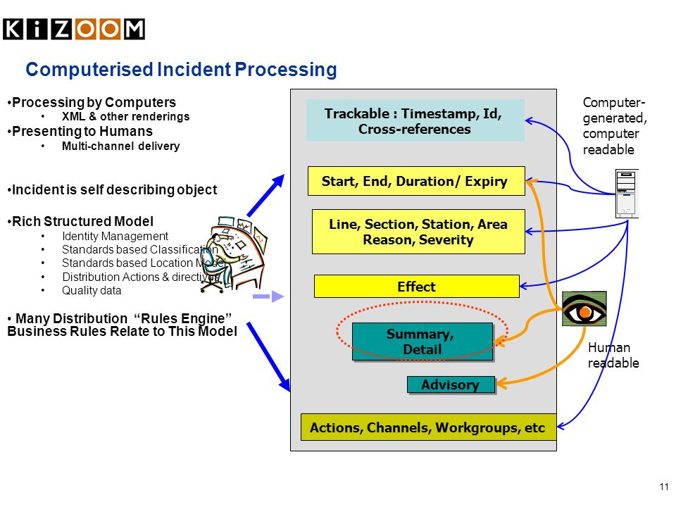 11 Computerised Incident Processing Line, Section, Station, Area Reason, Severity Start, End, Duration/ Expiry Trackable : Timestamp, Id, Cross-refere